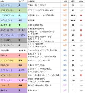 ポケモン剣盾,ポケモン対戦,ポケモン育成,教え技,鎧の孤島,新技