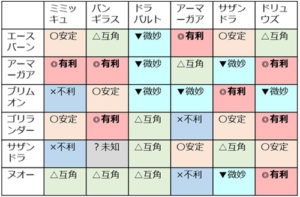 ポケモン剣盾,ポケモン対戦,ポケモン育成,選出,コツ